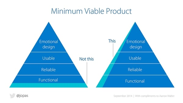 minimum viable ux design process