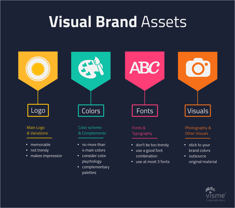 Strategies for Building a Winning Visual Brand Identity