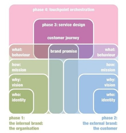 Communicating the Design of Services with Service Blueprints